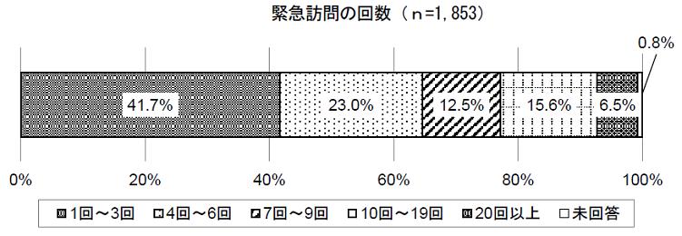 緊急訪問の回数(平成27年)