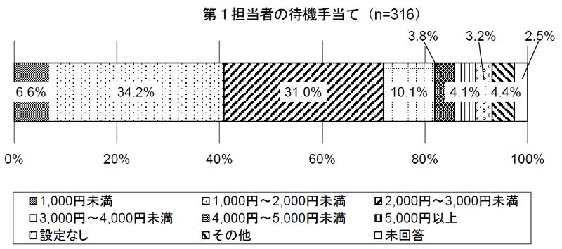オンコール体制の待機手当(平成27年)