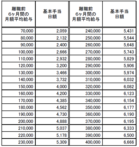 基本手当日額早見表20200801(高年齢給付者給付金)