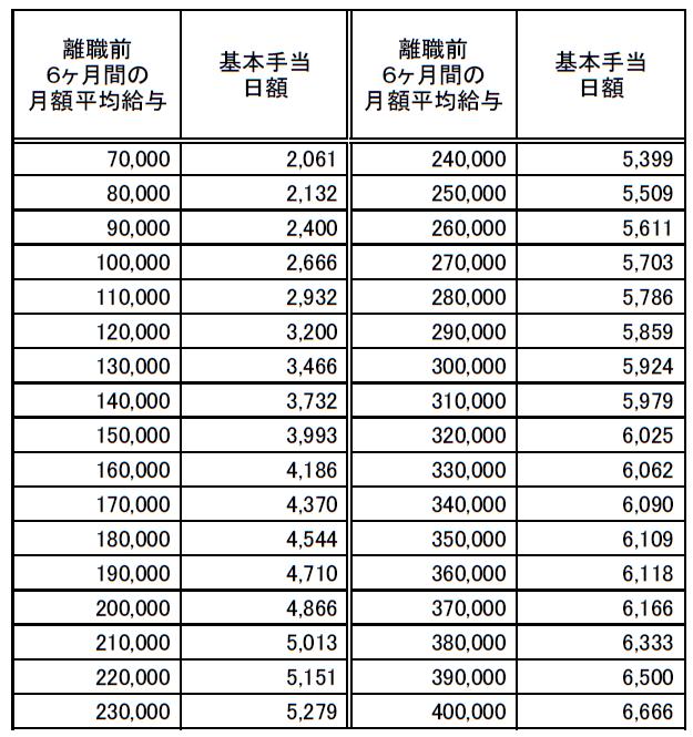 基本手当日額早見表(高年齢求職者給付金)20210801