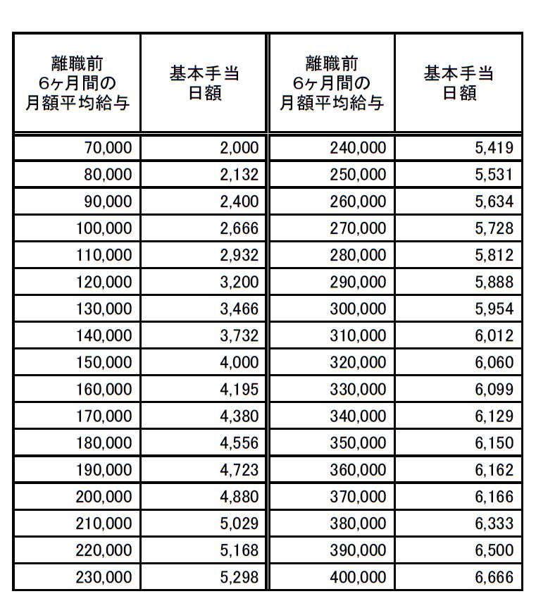 基本手当日額早見表20190801(高年齢求職者給付金)