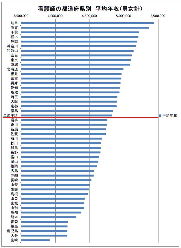 看護師の都道府県別 平均年収 2019年(多い順)