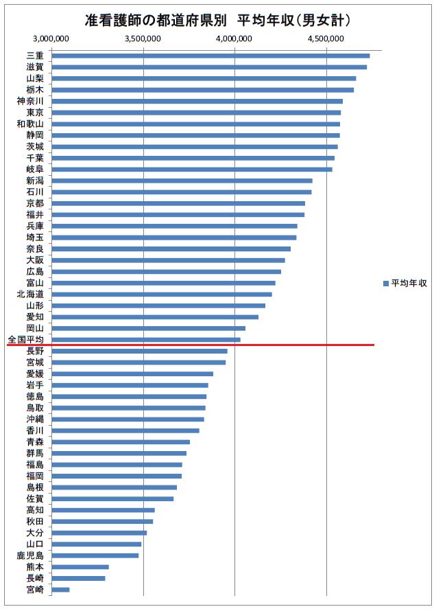 准看護師の都道府県別 平均年収 2019年(多い順)
