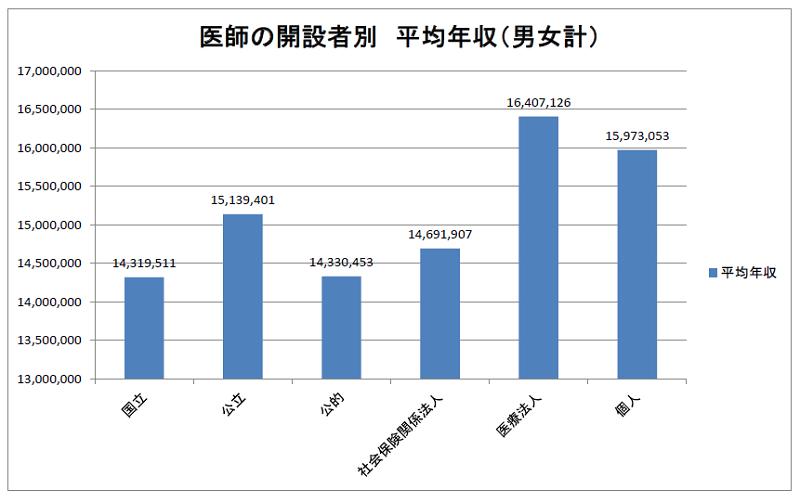 医師の開設者別 平均年収 2019年調査(医療経済実態調査)