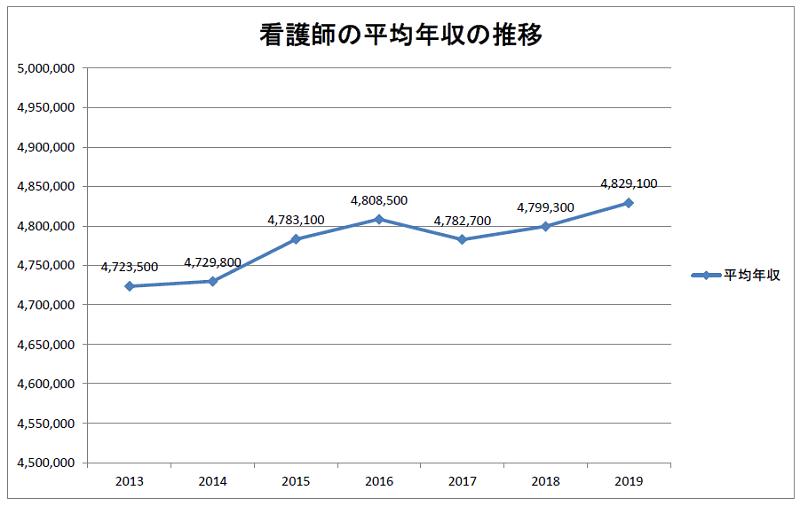 看護師の平均年収の推移(2013~2019年)