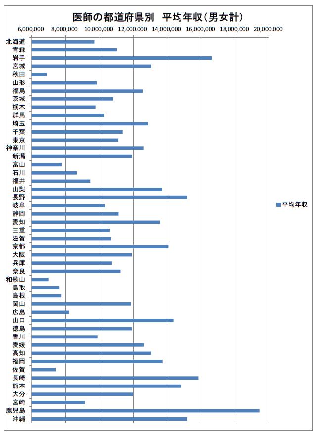 医師の都道府県別 平均年収 2019年