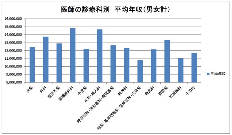 医師の診療科別平均年収(2012年調査)
