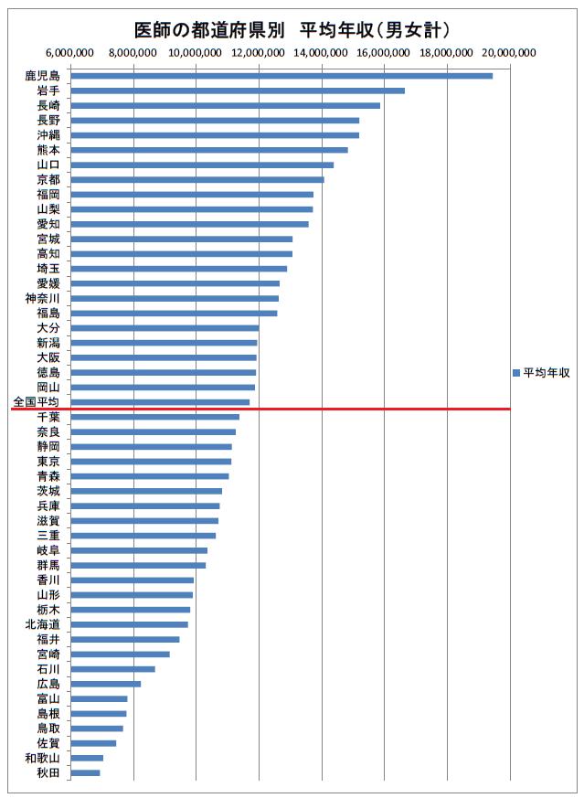 医師の都道府県別 平均年収 2019年(多い順)