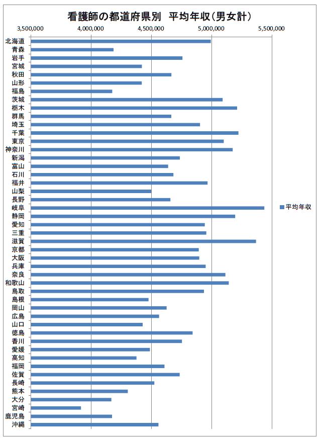 看護師の都道府県別 平均年収 2019年