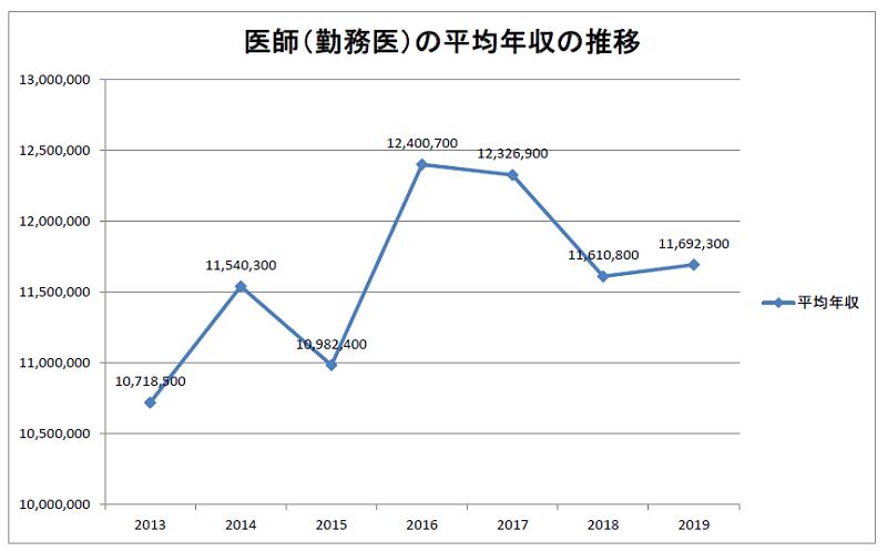 医師(勤務医)の平均年収の推移 2013~2019年