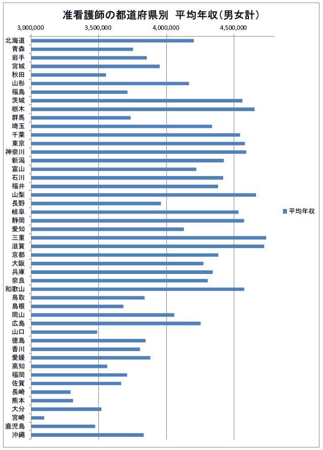 准看護師の都道府県別平均年収(男女計)2019年