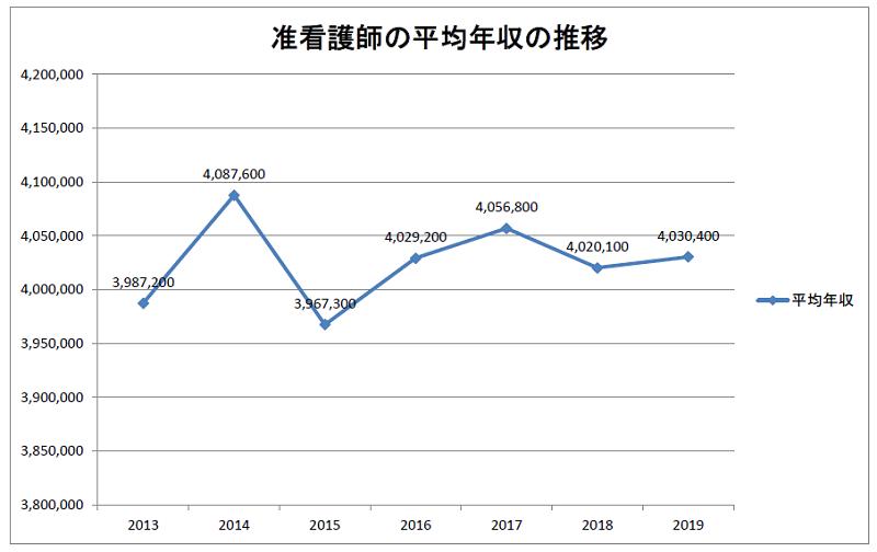 准看護師の平均年収の推移(2013~2019年)