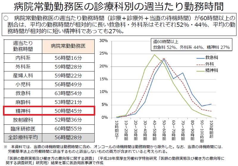 病院常勤勤務医の診療科別の週当たり勤務時間数(厚生労働省)