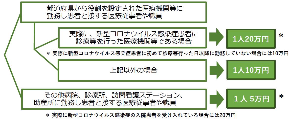 新型コロナ慰労金(医療)給付対象・給付額