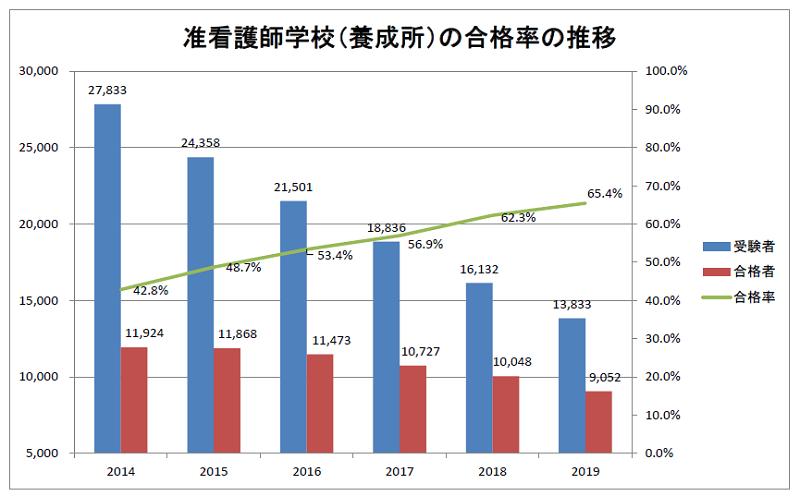 准看護師学校(養成所)の合格率の推移 2014~2019年度
