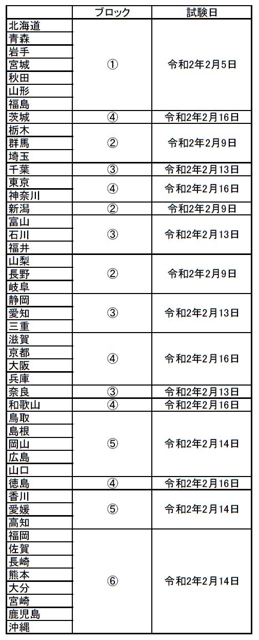 准看護師試験 都道府県別試験日(2019年度)