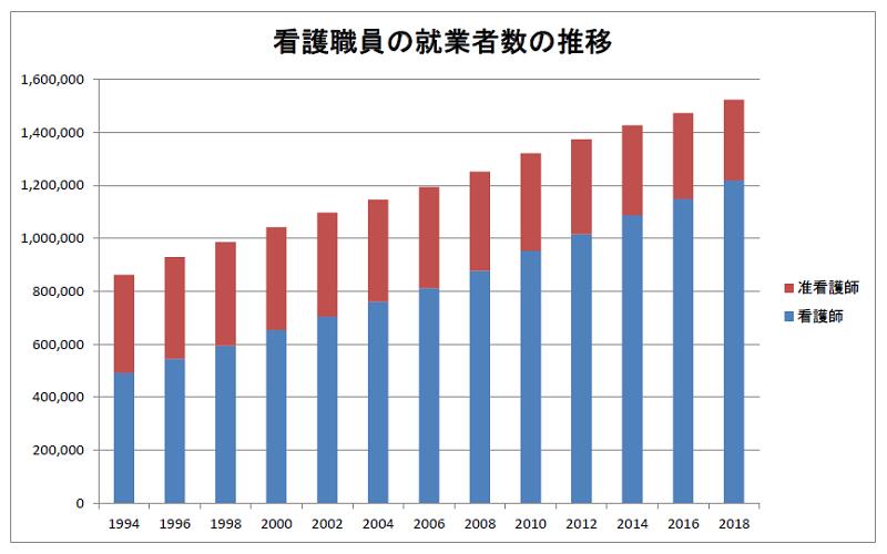 看護職員の就業者数の推移(全体)