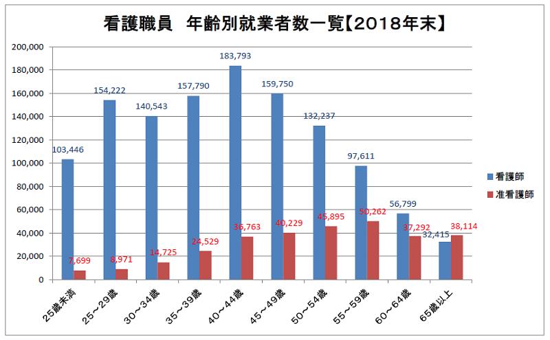 看護職員 年齢別就業者数一覧(2018年末現在)