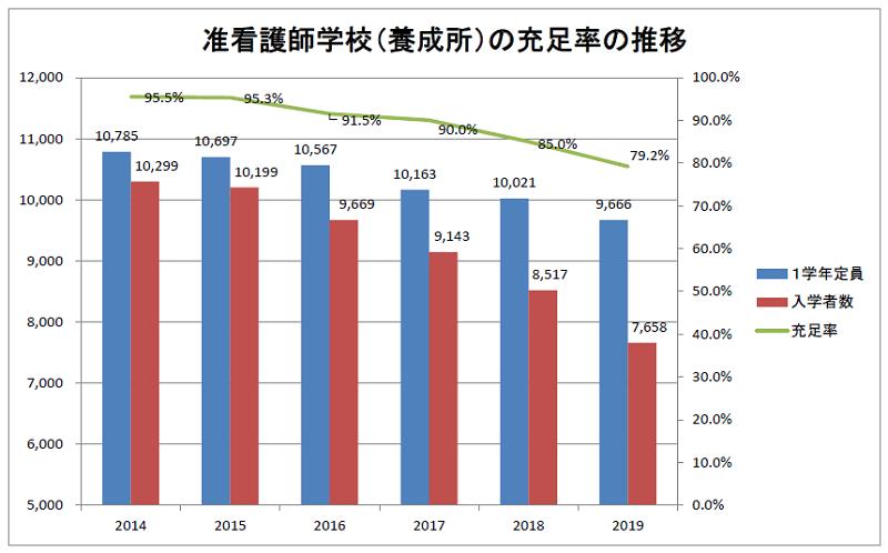准看護師学校(養成所)の充足率の推移 2014~2019年