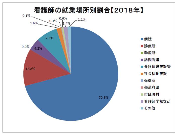 看護師の就業場所別割合(2018年)