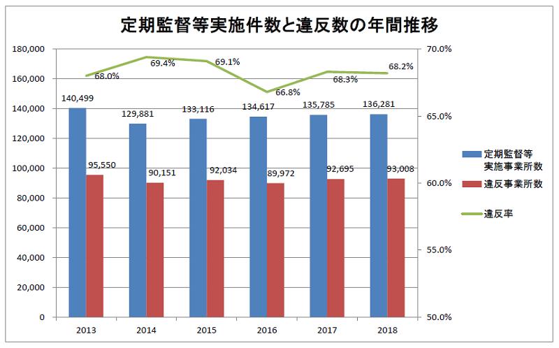 定期監督等実施件数と違反数の年間推移(労働基準監督署)