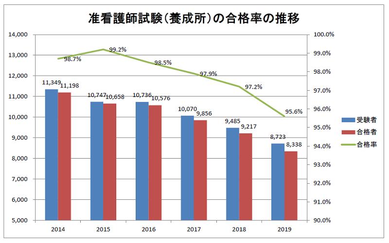 准看護師試験の合格率の推移 2014~2019年度