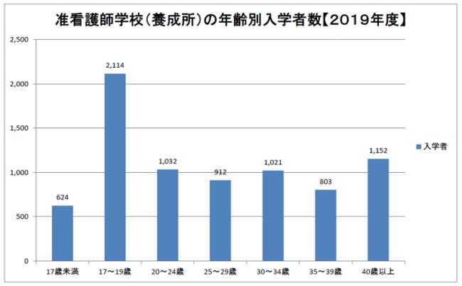 准看護師学校(養成所)の年齢別入学者数 2019年度