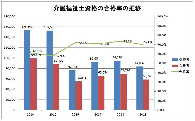 介護福祉士試験の合格率の推移 2014~2019年度