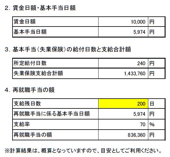 コロナ失業保険算出表(自動計算結果)