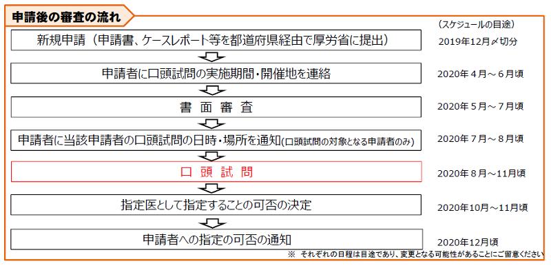 精神保健指定医申請後の流れ(厚生労働省)