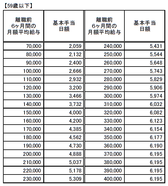 再就職手当に係る基本手当日額一覧(59歳以下)20200801