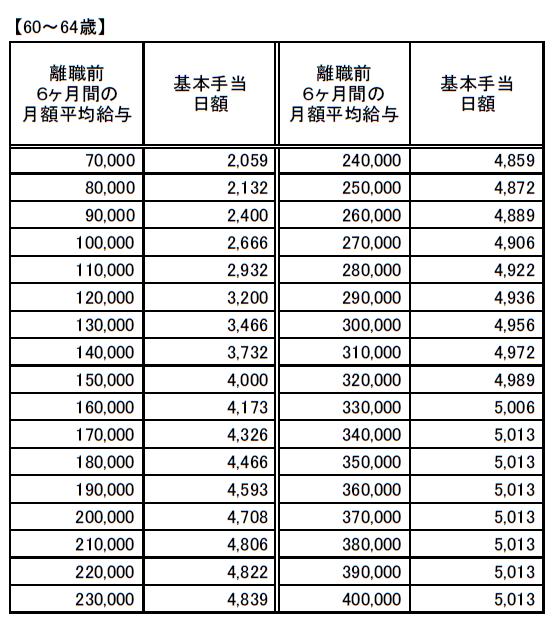 再就職手当に係る基本手当日額一覧(60~64歳以下)20200801