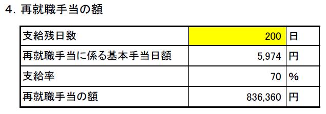 コロナ失業保険算出表(再就職手当・支給残日数)