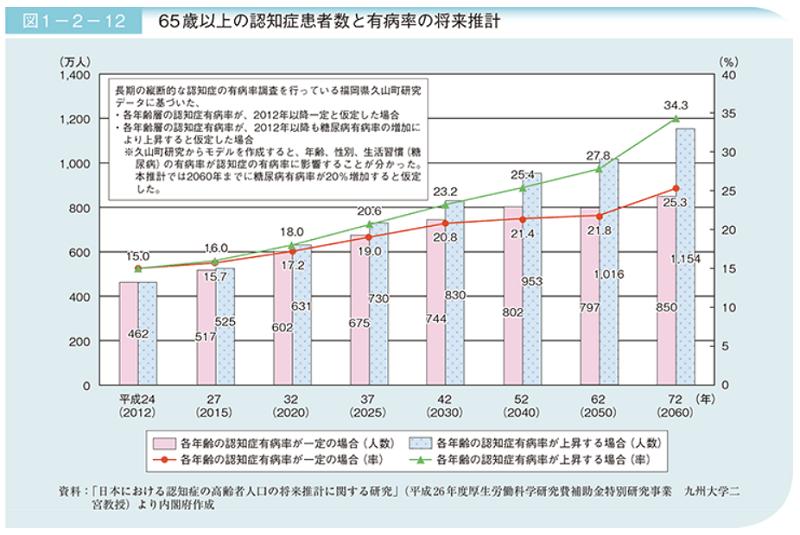 65歳以上の認知症患者数と有病率の推移(厚生労働省)