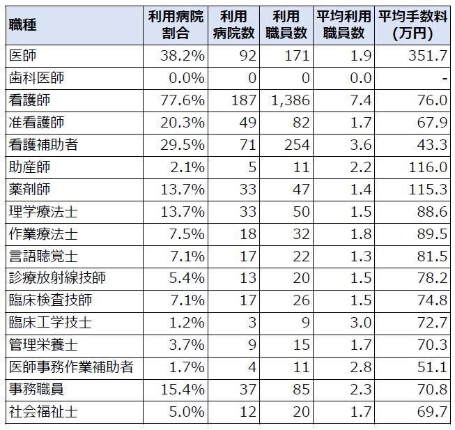 職種別の人材紹介会社利用時の平均手数料