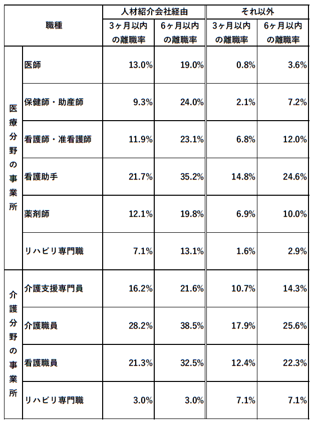 人材紹介経由別の離職率の比較