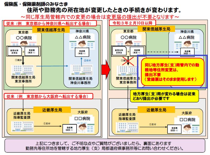 保険医手続きの変更(令和3年2月10日より)2