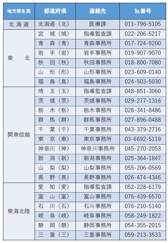 厚生局の管轄範囲1(都道府県)