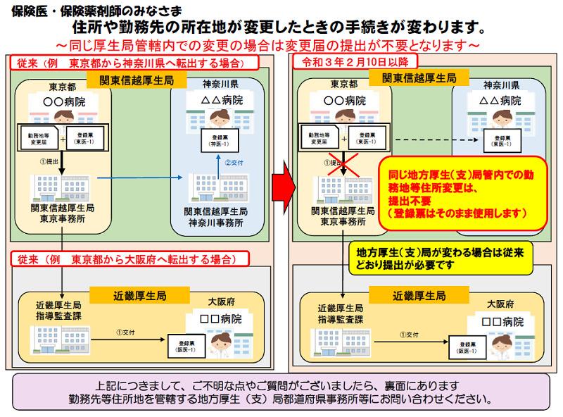 保険医手続きの変更(令和3年2月10日より)