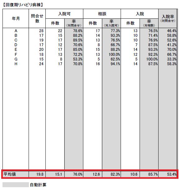 問合せから入院に係る対応時間(月次集計)1