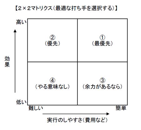 2×2マトリクス(最適な打ち手を選択する)