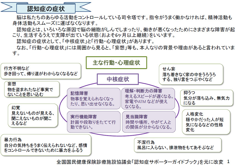 認知症の症状(厚生労働省)