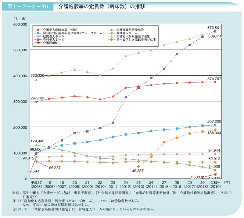 介護施設等の定員数(病床数)の推移